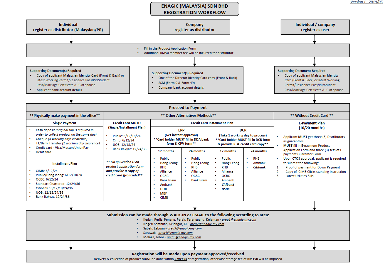 Enagic Malaysia Registration Workflow